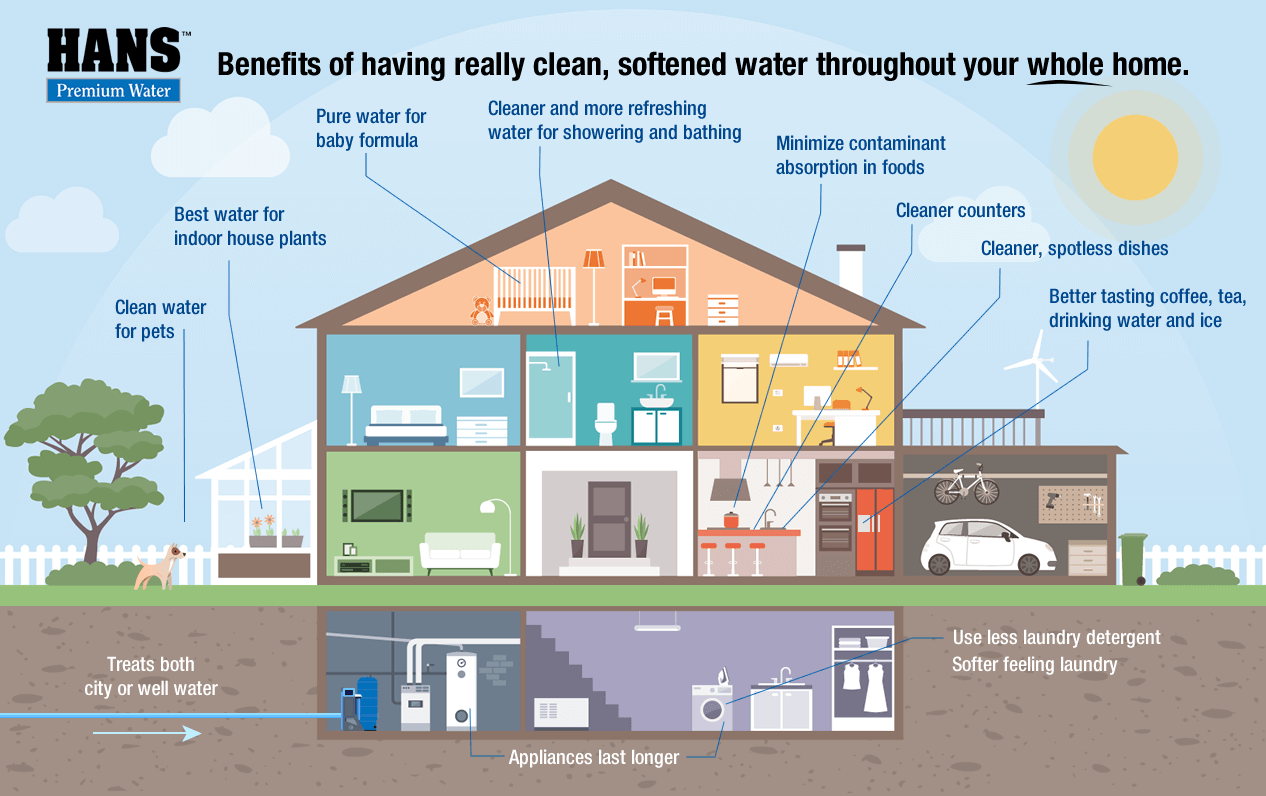 Benefits of clean, softened water throughout your whole home using a HANS™ Premium Water appliance.