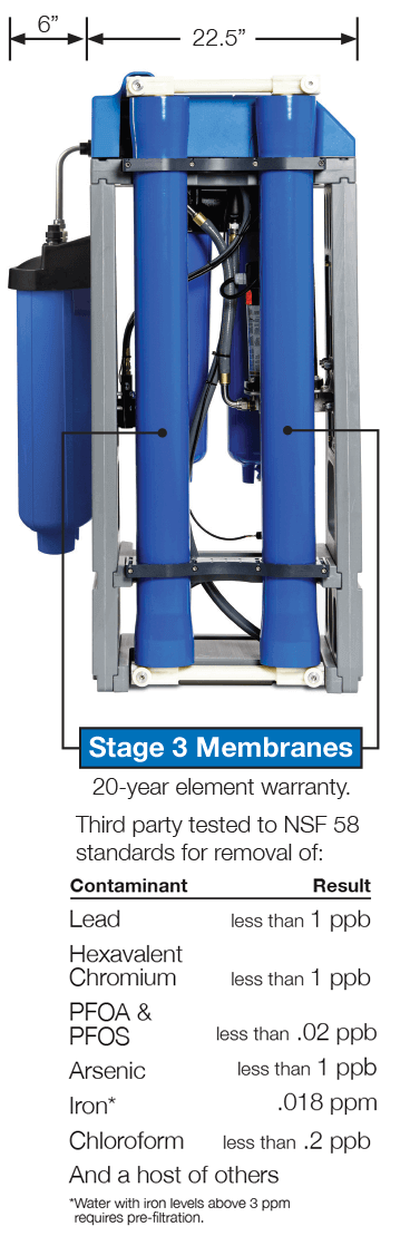 Stage 3 Membranes
