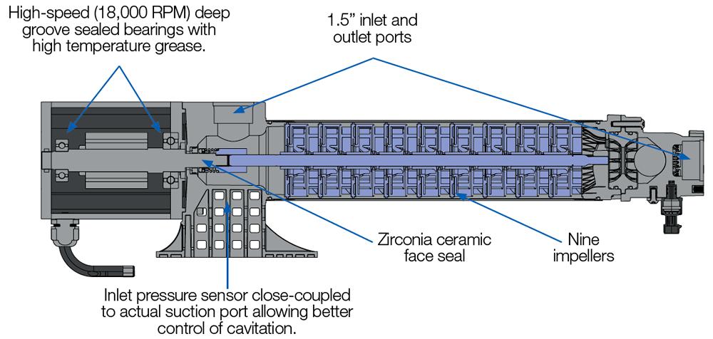 Pump Cutaway view
